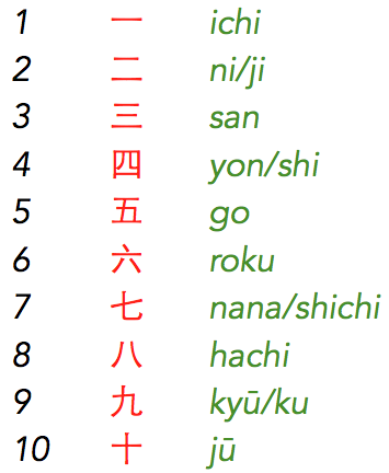 Los números en japonés del 1 al 10