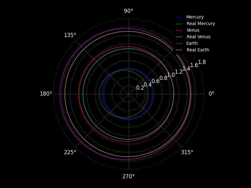 Orbitas Teóricas