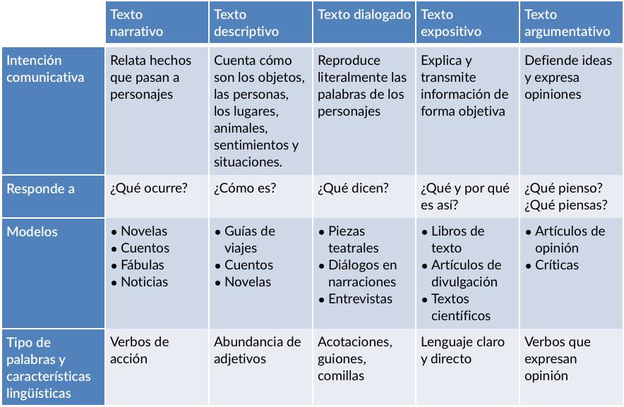 Clases De Textos