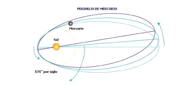 Mercurio y Sol