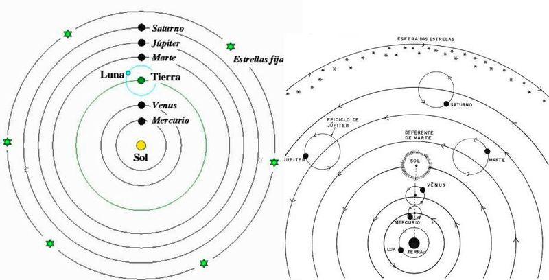 Modelo Copernico y Apolonio